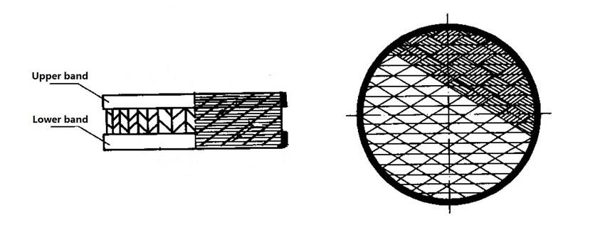 This is the structural diagram of metal wire gauze structured packing.